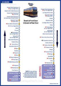 Mapa de ruta de The Deuce. Transporte en Las Vegas