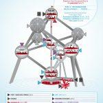 Mapa de la visita al Atomium. Visitar el Atomium, el gran símbolo de Bruselas