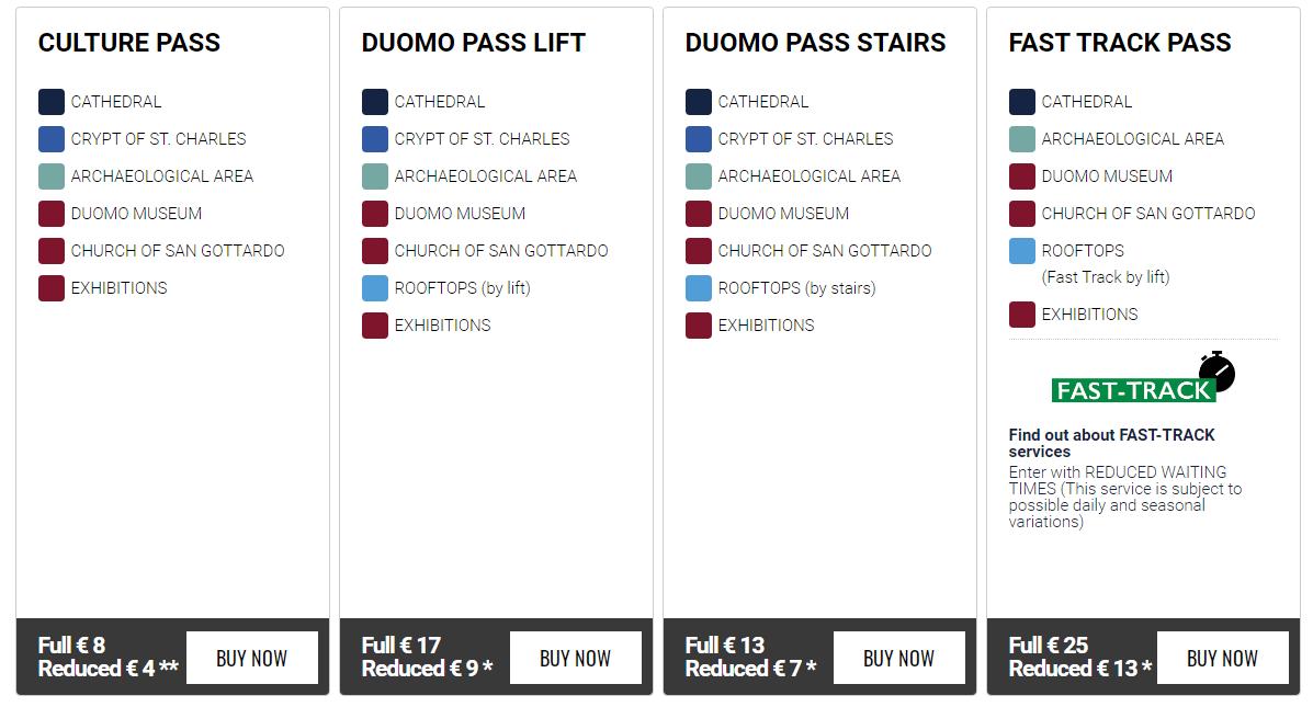 Tickets combinados del Duomo.